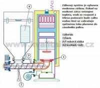 Bezpečnostní hasící systém - vosková zátka